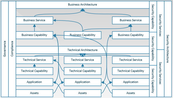 Business Service Framework
